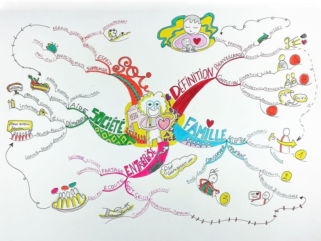 Mindmap de Sophie Le Penher graphiqueasy.com